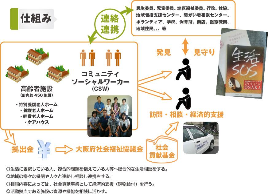 府 会 福祉 協議 大阪 社会